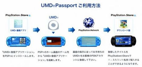 PSP-Passport