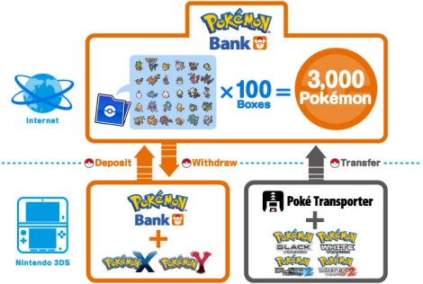 Pokemon-Bank-Diagram-X-and-Y